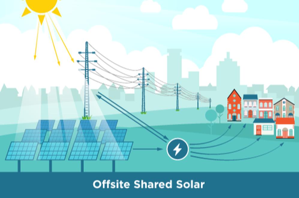 Offsite Shared Solar
