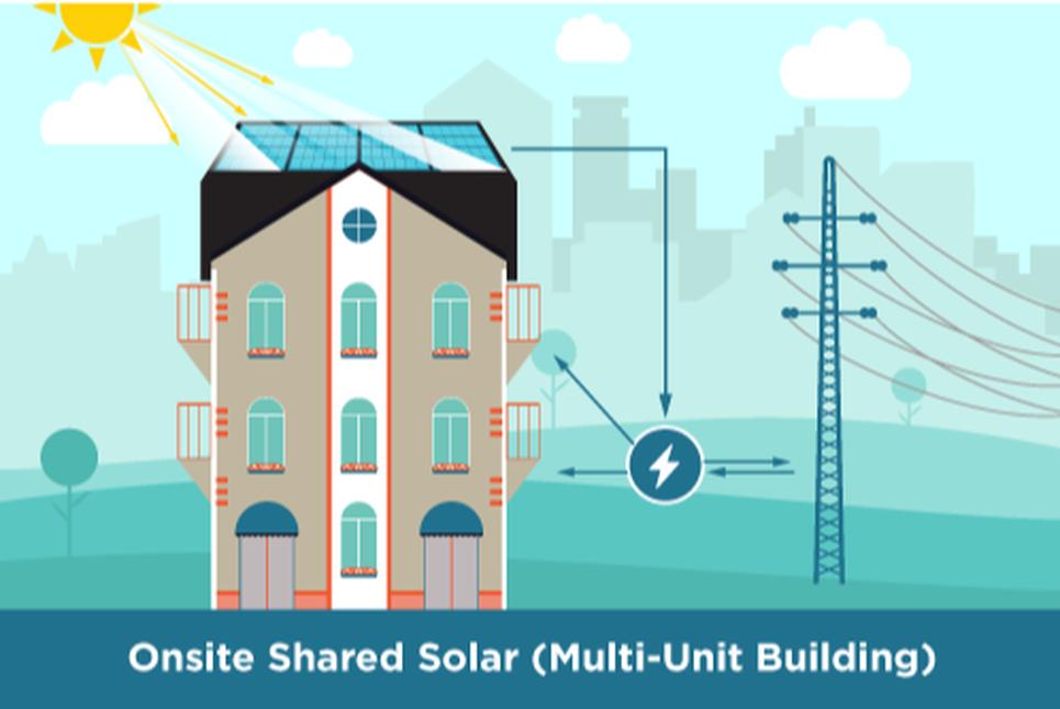 Onsite Shared Solar