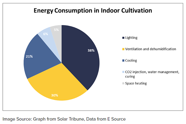 Energy Consumption in Indoor Cultivation